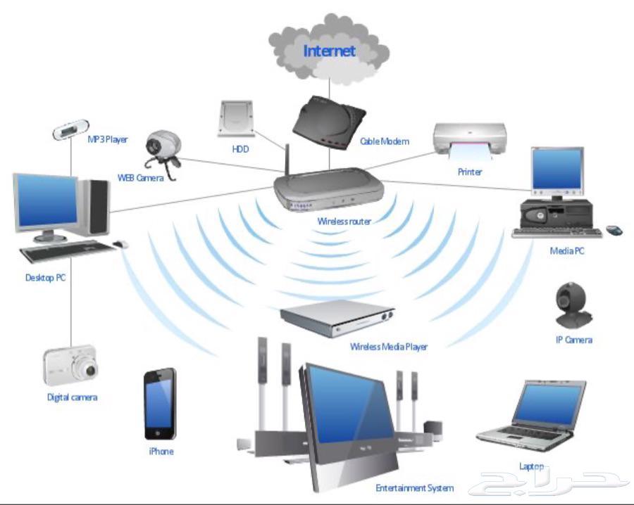 شبكات كمبيوترات و برجيكترات و سنترالات و الياف البصرية